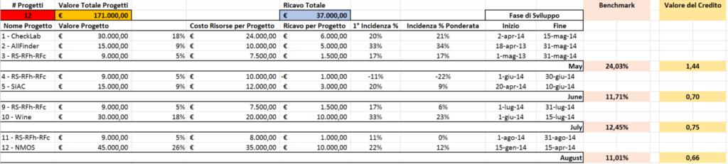 ITA_01_Calcolo
